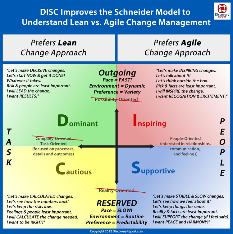 agile and lean change management, Schnieder and DISC