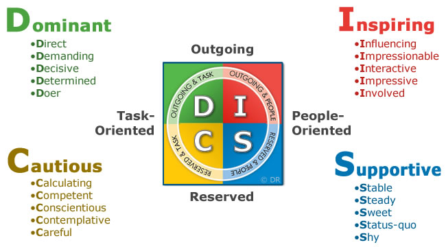 disc vs mbti - disc diagram