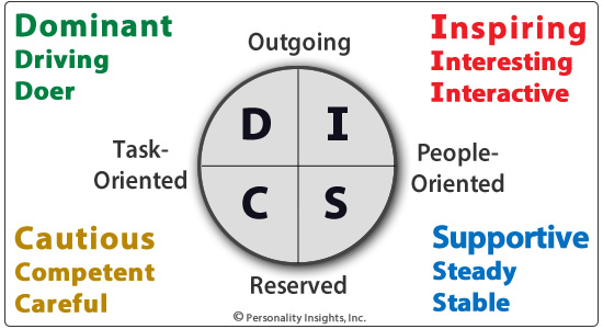DISC personality traits